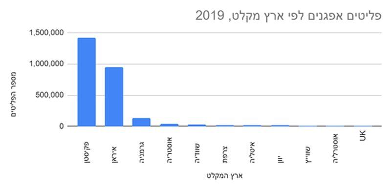 גרף קליטת פליטים - יישוב מחדש